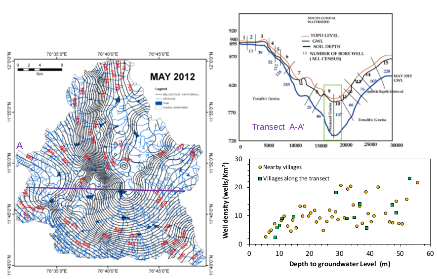 Depth to groundwater level often is topographically controlled. However, in this case it is tending to be affected by anthropogenic controls such as well density.